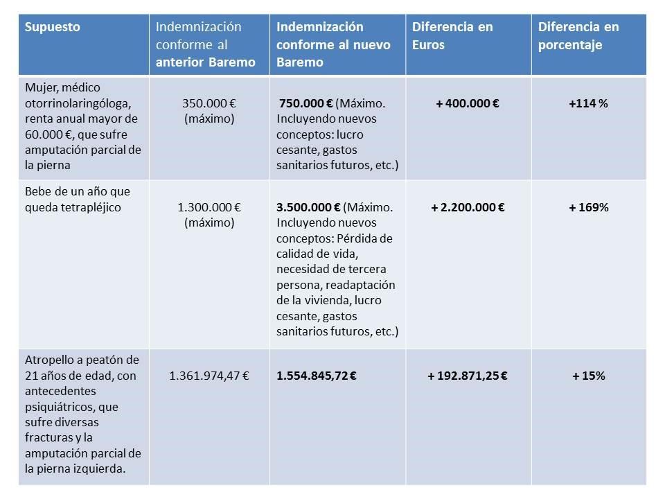 tabla-ejemplos-indemnizaciones