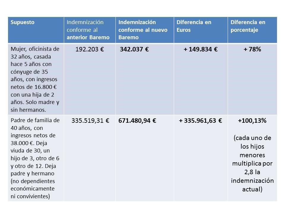 tabla-indemnizaciones-fallecimiento